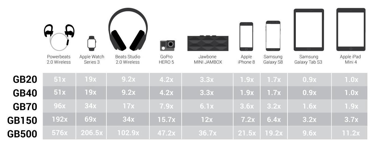 Gb40 Vs Gb70 Vs Gb150 Batteries Online
